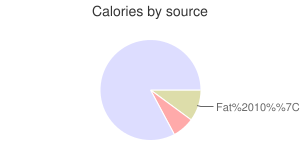 Corn grain, white, calories by source